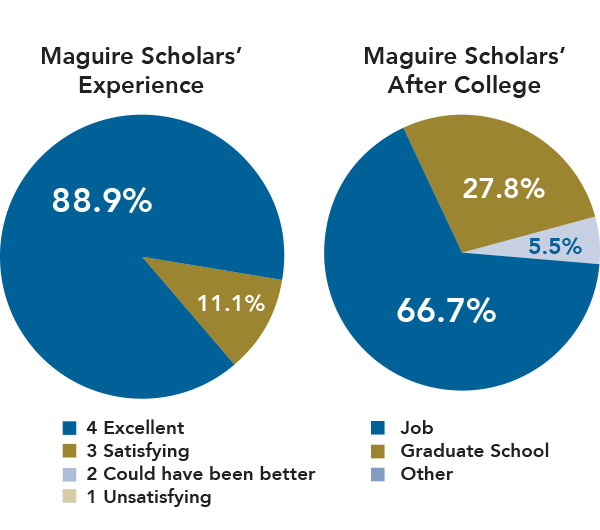 2016-maguire-college-graphs